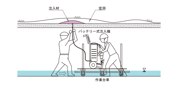 水路トンネル裏込め注入工計画例