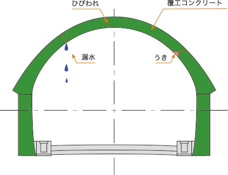 トンネル工事・点検